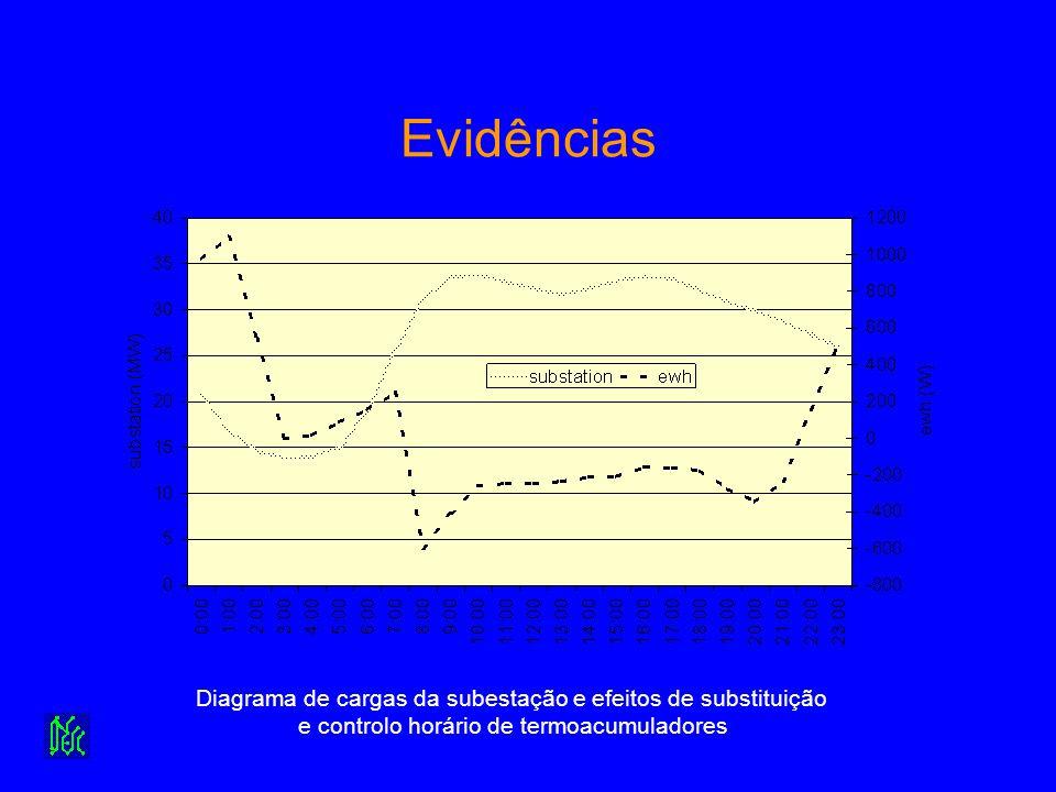 Evidências Diagrama de cargas da subestação e efeitos de substituição e controlo horário de termoacumuladores