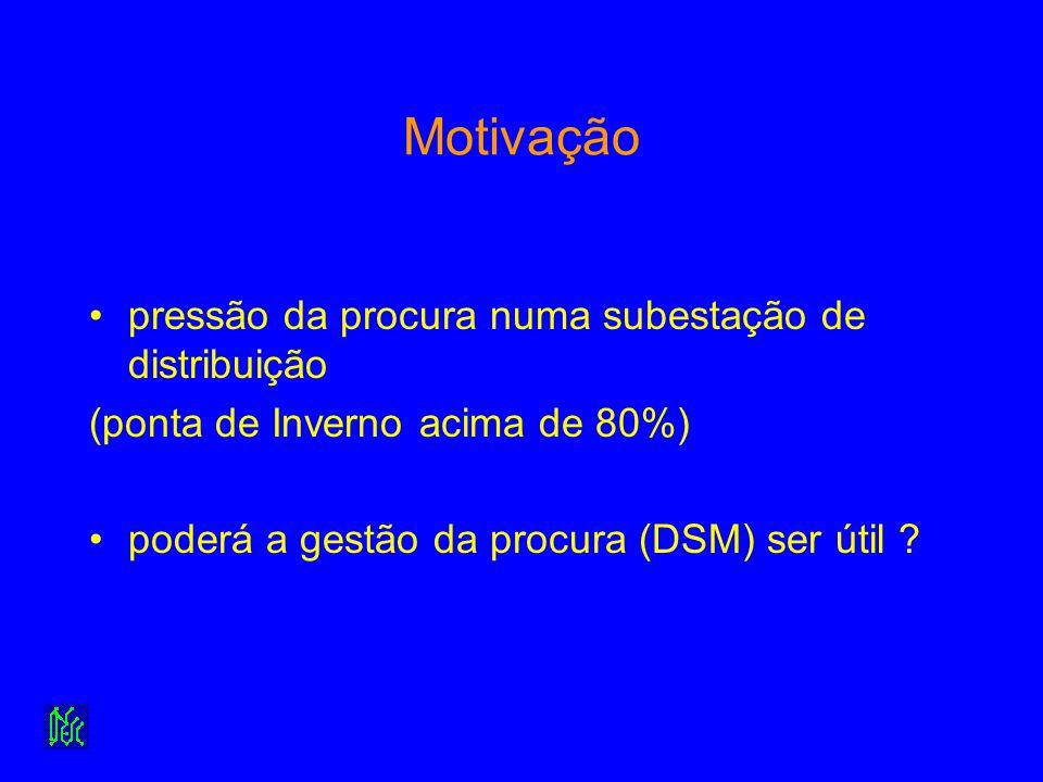Motivação pressão da procura numa subestação de distribuição (ponta de Inverno acima de 80%) poderá a gestão da procura (DSM) ser útil