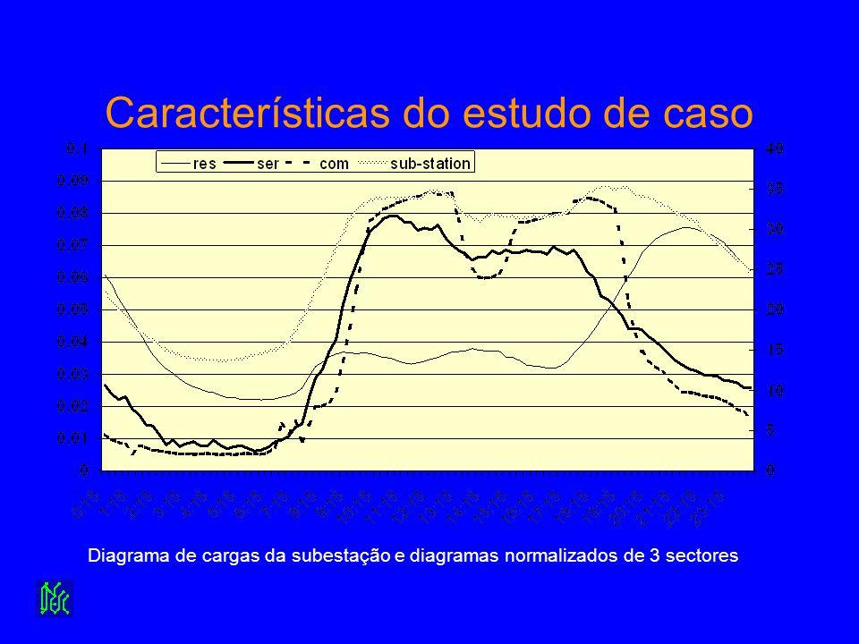 Características do estudo de caso Diagrama de cargas da subestação e diagramas normalizados de 3 sectores