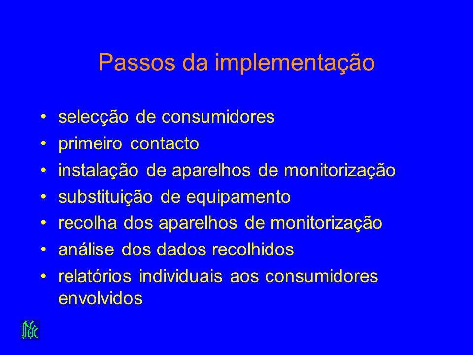 Passos da implementação selecção de consumidores primeiro contacto instalação de aparelhos de monitorização substituição de equipamento recolha dos ap
