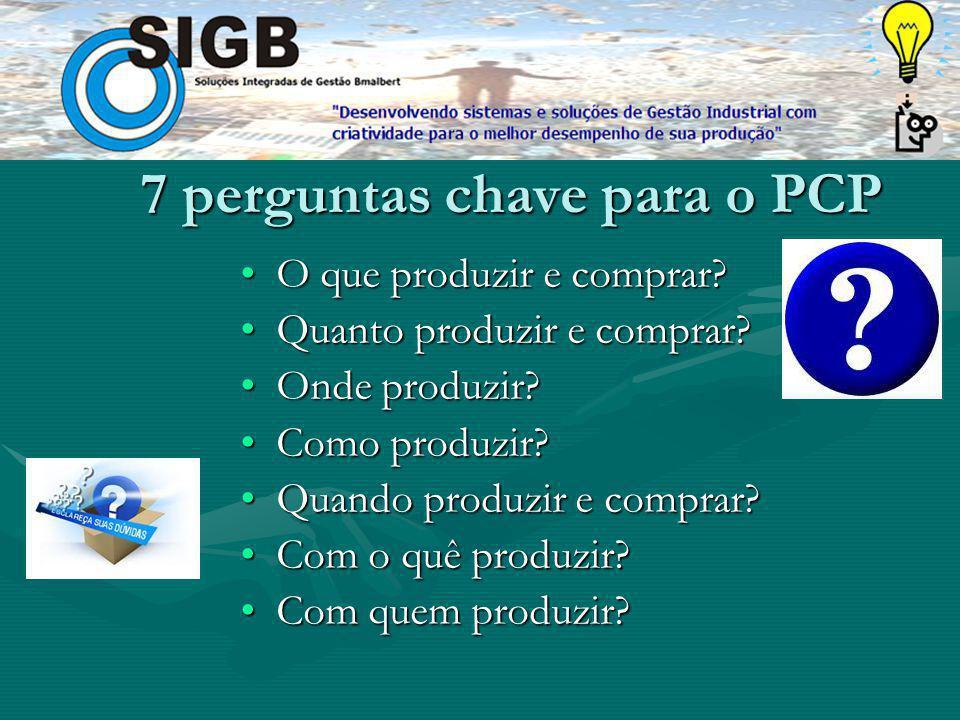 7 perguntas chave para o PCP O que produzir e comprar?O que produzir e comprar.