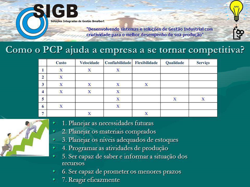 Como o PCP ajuda a empresa a se tornar competitiva.