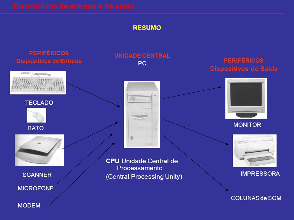 COMPONENTES DE UM SISTEMA INFORMÁTICO RESUMO TECLADO RATO IMPRESSORA MONITOR SCANNER CPU Unidade Central de Processamento (Central Processing Unity) PERIFÉRICOS Dispositivos de Entrada UNIDADE CENTRAL PC PERIFÉRICOS Dispositivos de Saída MICROFONE COLUNAS de SOM MODEM Dispositivos de entrada e de saída