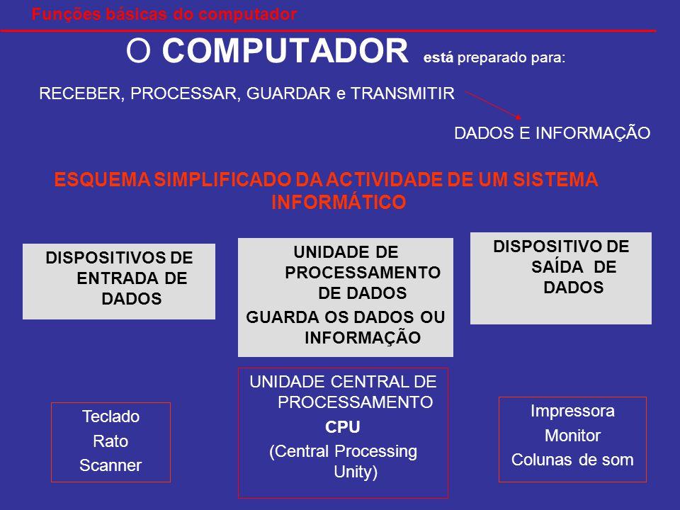 O COMPUTADOR está preparado para: RECEBER, PROCESSAR, GUARDAR e TRANSMITIR DADOS E INFORMAÇÃO DISPOSITIVOS DE ENTRADA DE DADOS DISPOSITIVO DE SAÍDA DE DADOS UNIDADE DE PROCESSAMENTO DE DADOS GUARDA OS DADOS OU INFORMAÇÃO Teclado Rato Scanner Impressora Monitor Colunas de som UNIDADE CENTRAL DE PROCESSAMENTO CPU (Central Processing Unity) ESQUEMA SIMPLIFICADO DA ACTIVIDADE DE UM SISTEMA INFORMÁTICO Funções básicas do computador