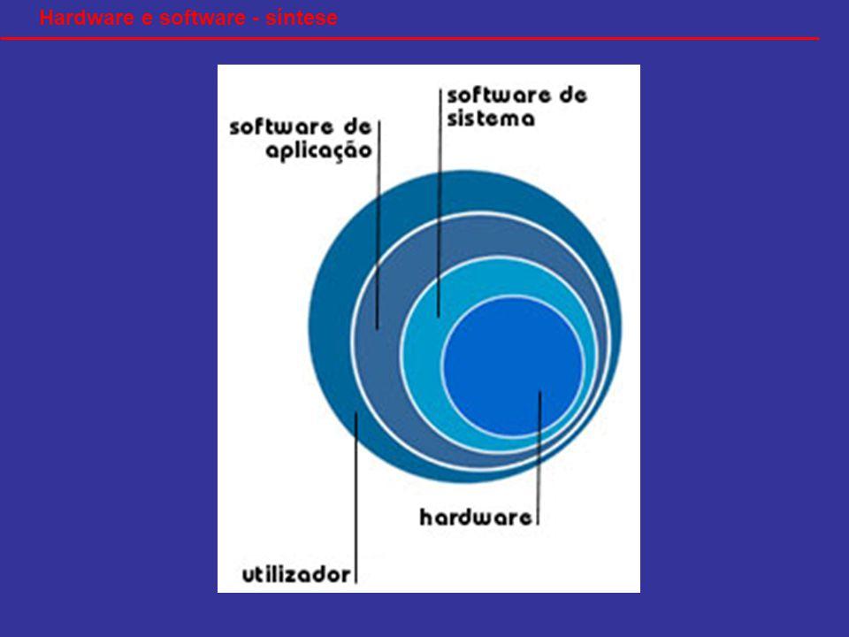 Hardware e software - síntese