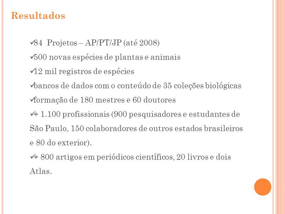 84 Projetos – AP/PT/JP (até 2008) 500 novas espécies de plantas e animais 12 mil registros de espécies bancos de dados com o conteúdo de 35 coleções b