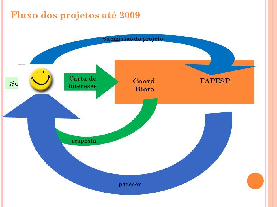 Fluxo dos projetos até 2009 Solicitante Coord. Biota FAPESP resposta parecer Submissão do projeto Carta de interesse