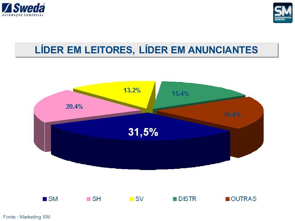 Fonte : Marketing SM LÍDER EM LEITORES, LÍDER EM ANUNCIANTES