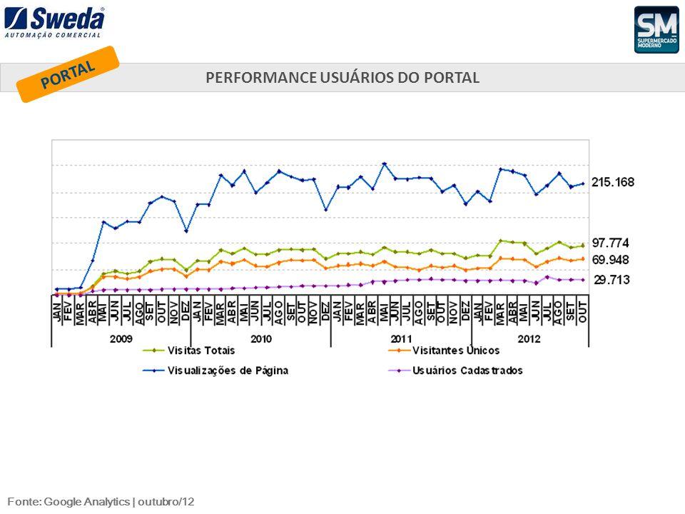 Fonte: Google Analytics | outubro/12 PERFORMANCE USUÁRIOS DO PORTAL PORTAL