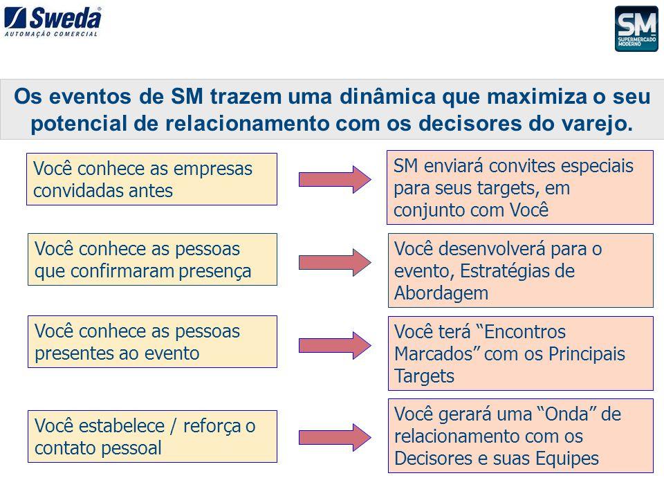 Os eventos de SM trazem uma dinâmica que maximiza o seu potencial de relacionamento com os decisores do varejo. Você conhece as empresas convidadas an