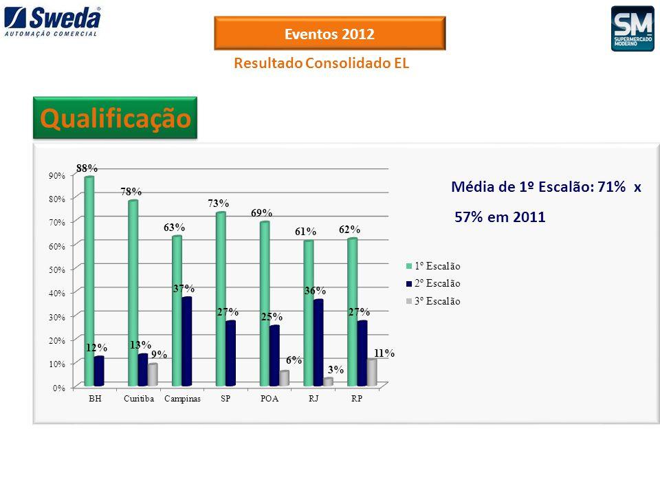 Eventos 2012 Qualificação Resultado Consolidado EL Média de 1º Escalão: 71% x 57% em 2011