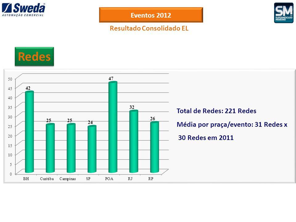 Eventos 2012 Redes Resultado Consolidado EL Total de Redes: 221 Redes Média por praça/evento: 31 Redes x 30 Redes em 2011