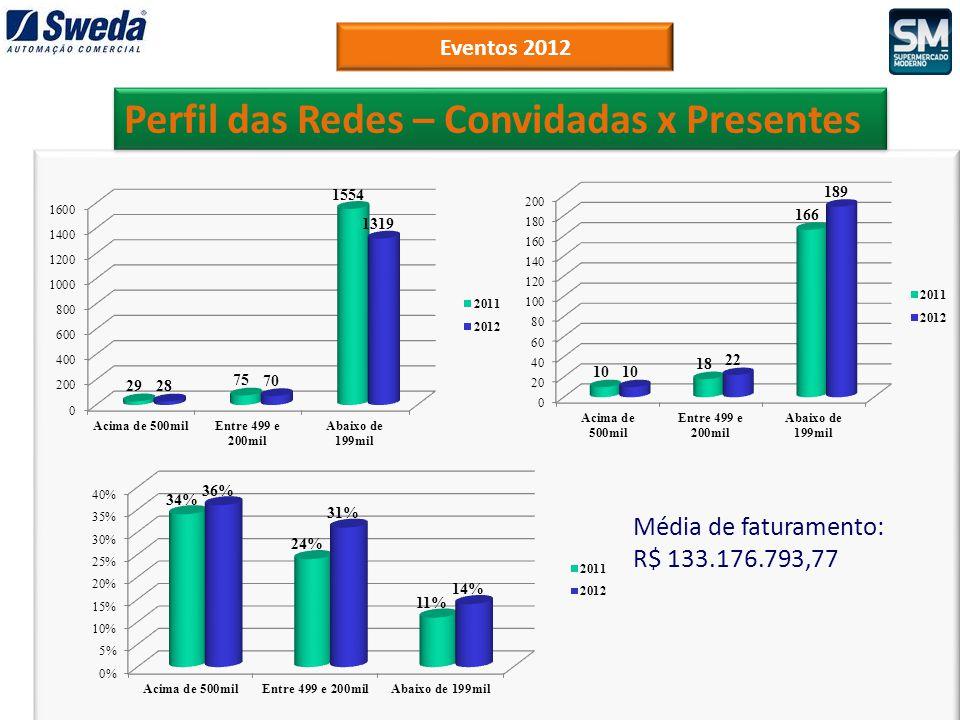 Eventos 2012 Perfil das Redes – Convidadas x Presentes Média de faturamento: R$ 133.176.793,77