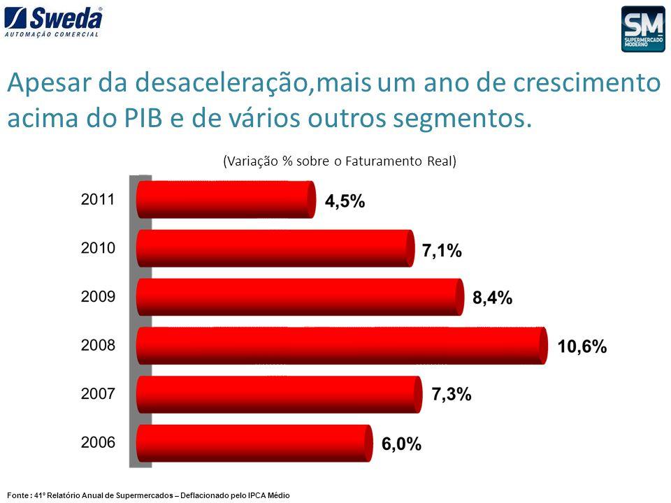 (Variação % sobre o Faturamento Real) Fonte : 41º Relatório Anual de Supermercados – Deflacionado pelo IPCA Médio Apesar da desaceleração,mais um ano
