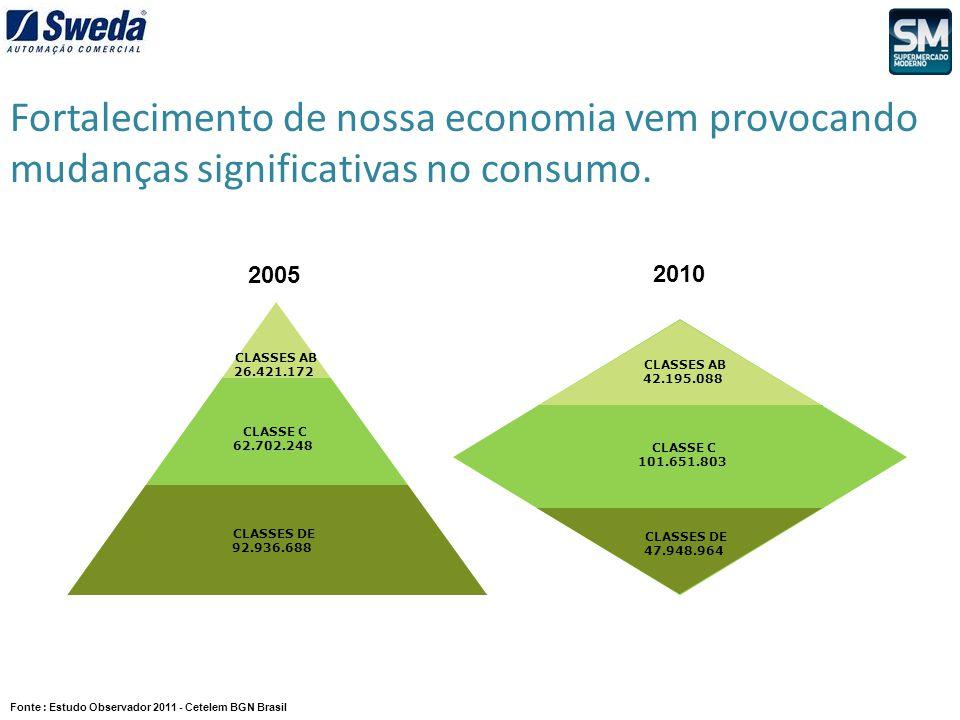 Fonte : Estudo Observador 2011 - Cetelem BGN Brasil Fortalecimento de nossa economia vem provocando mudanças significativas no consumo. CLASSES DE 92.