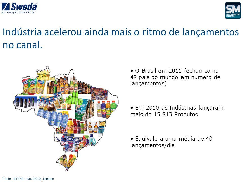 O Brasil em 2011 fechou como 4º país do mundo em numero de lançamentos) Em 2010 as Indústrias lançaram mais de 15.813 Produtos Equivale a uma média de
