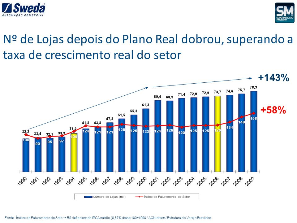 Fonte : Índice de Faturamento do Setor = R$ deflacionado IPCA médio (6,87%) base 100=1990 / ACNielsen / Estrutura do Varejo Brasileiro Nº de Lojas dep