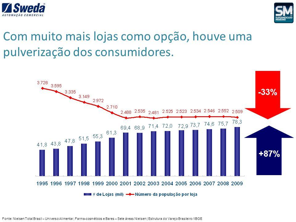 Fonte: Nielsen Total Brasil – Universo Alimentar, Farma-cosméticos e Bares – Sete áreas Nielsen | Estrutura do Varejo Brasileiro / IBGE -33% +87% Com