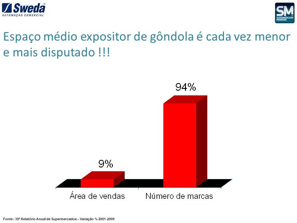 Fonte : 39º Relatório Anual de Supermercados – Variação % 2001-2009 Espaço médio expositor de gôndola é cada vez menor e mais disputado !!!