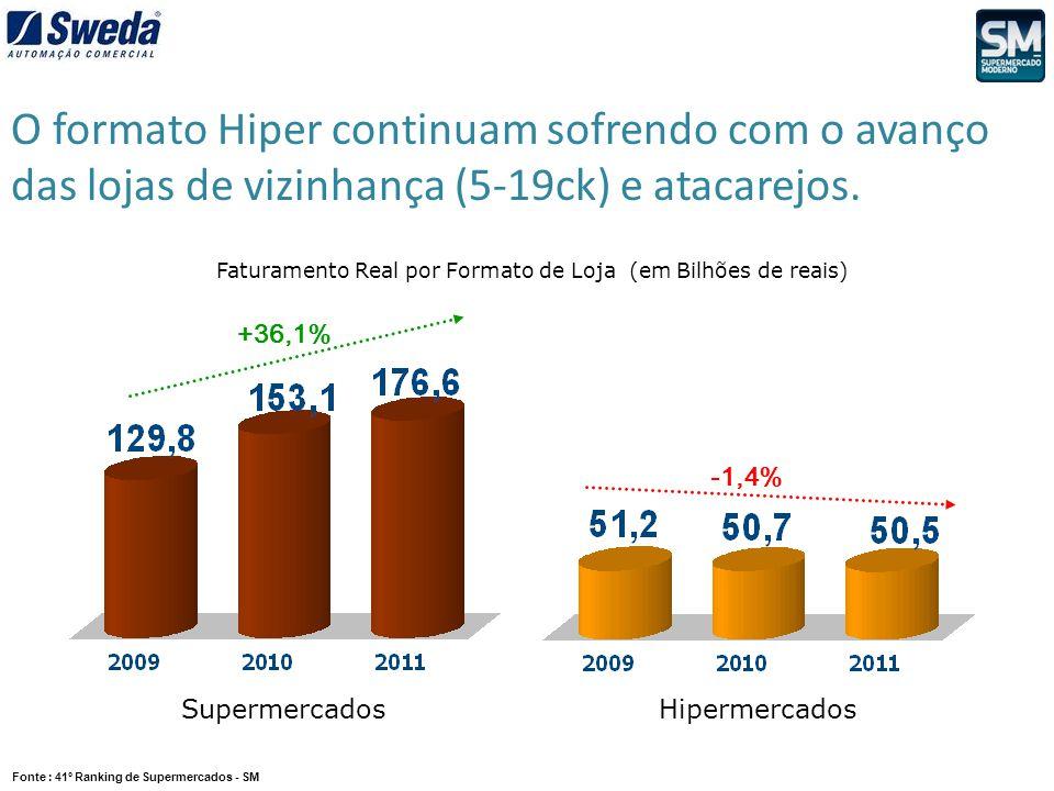 Faturamento Real por Formato de Loja (em Bilhões de reais) +36,1% -1,4% SupermercadosHipermercados Fonte : 41º Ranking de Supermercados - SM O formato