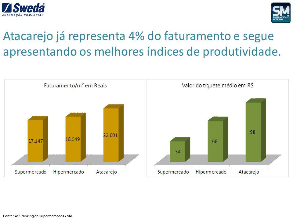 Atacarejo já representa 4% do faturamento e segue apresentando os melhores índices de produtividade. Fonte : 41º Ranking de Supermercados - SM