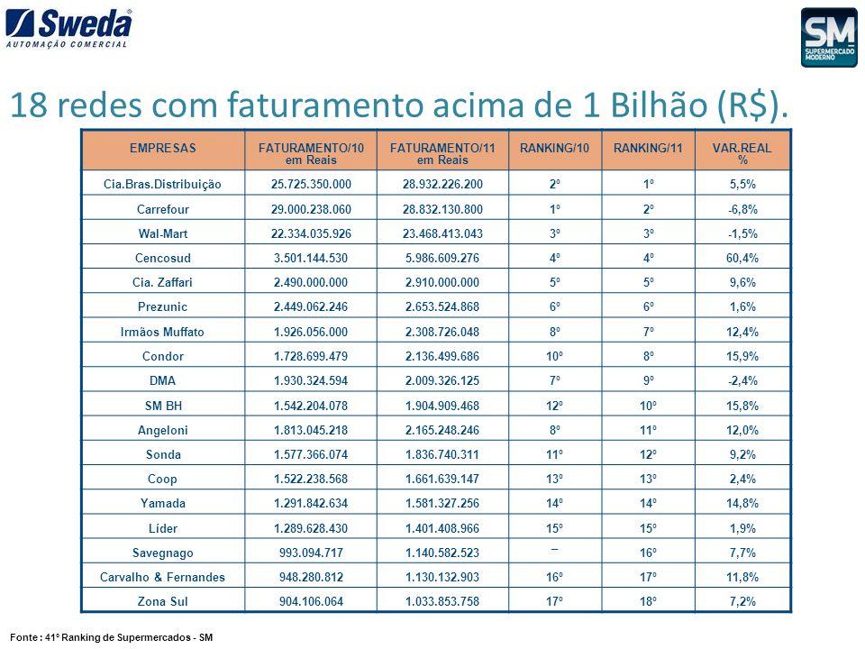 18 redes com faturamento acima de 1 Bilhão (R$). Fonte : 41º Ranking de Supermercados - SM EMPRESASFATURAMENTO/10 em Reais FATURAMENTO/11 em Reais RAN