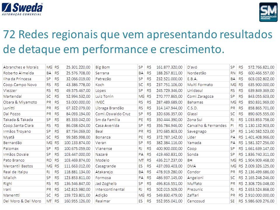 72 Redes regionais que vem apresentando resultados de detaque em performance e crescimento.
