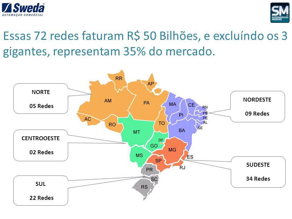 SUDESTE 34 Redes Essas 72 redes faturam R$ 50 Bilhões, e excluíndo os 3 gigantes, representam 35% do mercado. NORTE 05 Redes CENTROOESTE 02 Redes SUL