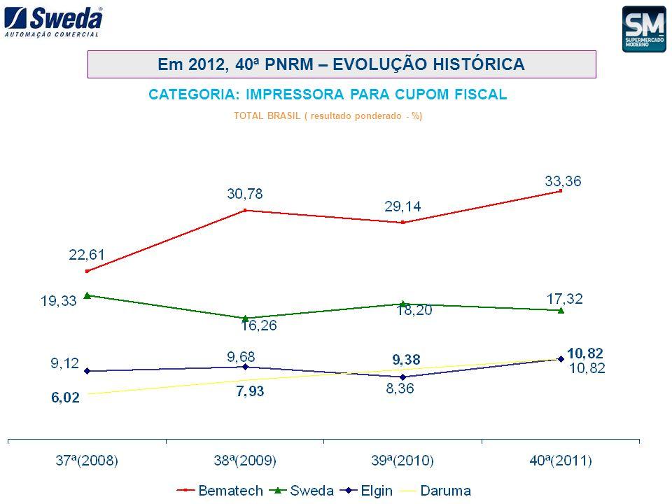 CATEGORIA: IMPRESSORA PARA CUPOM FISCAL TOTAL BRASIL ( resultado ponderado - %) Em 2012, 40ª PNRM – EVOLUÇÃO HISTÓRICA