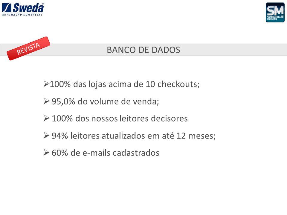 100% das lojas acima de 10 checkouts; 95,0% do volume de venda; 100% dos nossos leitores decisores 94% leitores atualizados em até 12 meses; 60% de e-