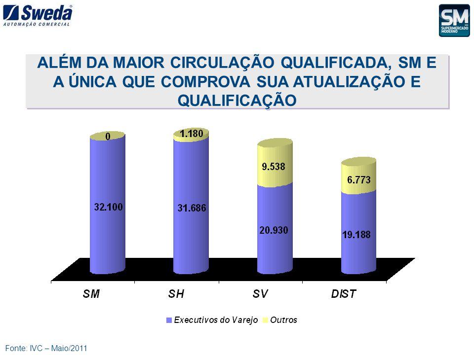 Fonte: IVC – Maio/2011 ALÉM DA MAIOR CIRCULAÇÃO QUALIFICADA, SM E A ÚNICA QUE COMPROVA SUA ATUALIZAÇÃO E QUALIFICAÇÃO