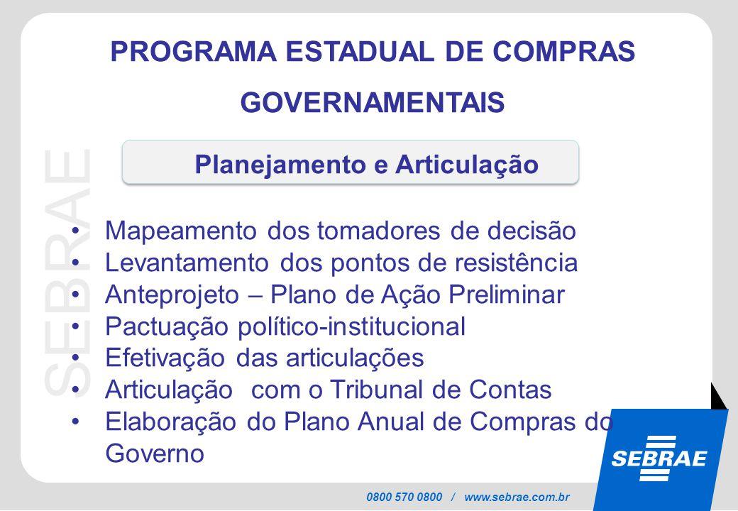 SEBRAE 0800 570 0800 / www.sebrae.com.br PROGRAMA ESTADUAL DE COMPRAS GOVERNAMENTAIS Mapeamento dos tomadores de decisão Levantamento dos pontos de re
