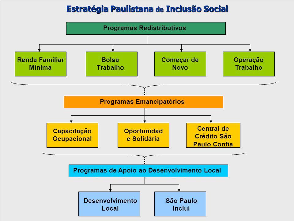 Choque distributivo e de desenvolvimento Nove programas foram criados e implantados no município R$ 725 milhões foram investidos nos programas sociais 492 mil famílias já foram beneficiadas pelos programas.