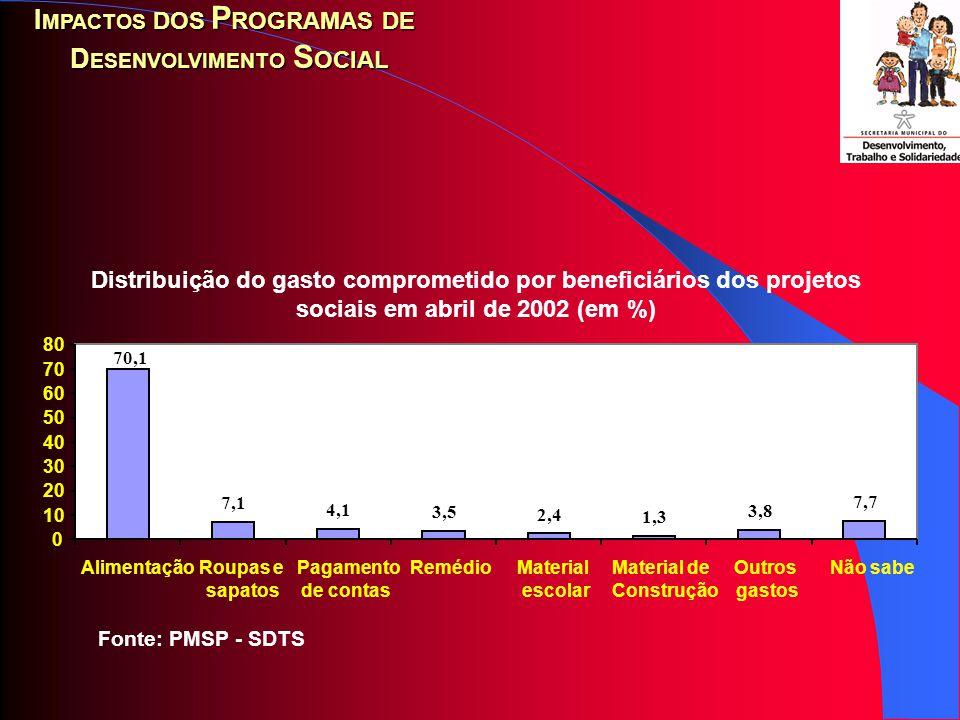 I MPACTOS DOS P ROGRAMAS DE D ESENVOLVIMENTO S OCIAL Fonte: PMSP - SDTS Composição do rendimento médio e a complementação de renda dos beneficiários dos programas sociais em dezembro de 2001 (em R$) 226,10 128,34 354,44 0 50 100 150 200 250 300 350 400 Rendimento médioComplementação médiaRendimento médio total Linha de pobreza (R$ 264,60)