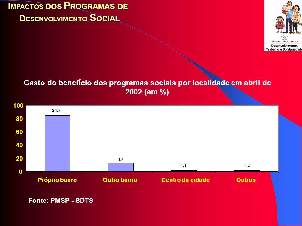 Fonte: PMSP - SDTS Distribuição do gasto comprometido por beneficiários dos projetos sociais em abril de 2002 (em %) I MPACTOS DOS P ROGRAMAS DE D ESENVOLVIMENTO S OCIAL 7,1 4,1 3,5 2,4 1,3 3,8 7,7 70,1 0 10 20 30 40 50 60 70 80 AlimentaçãoRoupas e sapatos Pagamento de contas RemédioMaterial escolar Material de Construção Outros gastos Não sabe