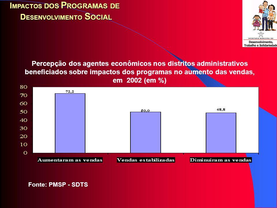 Fonte: PMSP - SDTS Gasto do benefício dos programas sociais por localidade em abril de 2002 (em %) I MPACTOS DOS P ROGRAMAS DE D ESENVOLVIMENTO S OCIAL 1,1 1,2 13 84,8 0 20 40 60 80 100 Próprio bairroOutro bairroCentro da cidadeOutros