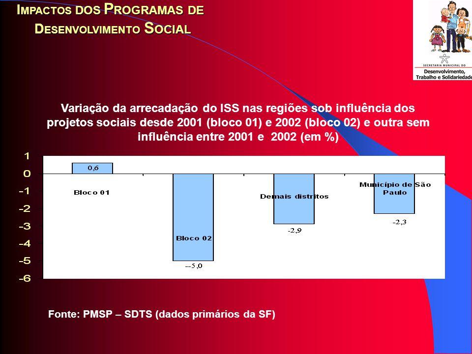 Fonte: PMSP - SDTS Percepção dos agentes econômicos nos distritos administrativos beneficiados sobre impactos dos programas no aumento das vendas, em 2002 (em %) I MPACTOS DOS P ROGRAMAS DE D ESENVOLVIMENTO S OCIAL