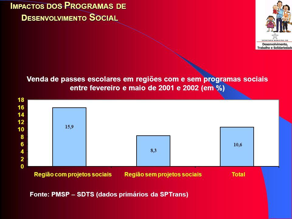 Fonte: PMSP – SDTS (dados primários da SF) Variação da arrecadação do ISS nas regiões sob influência dos projetos sociais desde 2001 (bloco 01) e 2002 (bloco 02) e outra sem influência entre 2001 e 2002 (em %)