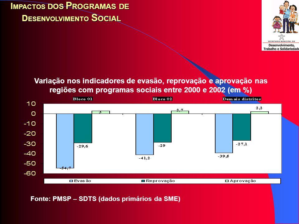 Fonte: PMSP – SDTS (dados primários da SPTrans) Venda de passes escolares em regiões com e sem programas sociais entre fevereiro e maio de 2001 e 2002 (em %) I MPACTOS DOS P ROGRAMAS DE D ESENVOLVIMENTO S OCIAL 10,6 15,9 8,3 0 2 4 6 8 10 12 14 16 18 Região com projetos sociaisRegião sem projetos sociaisTotal