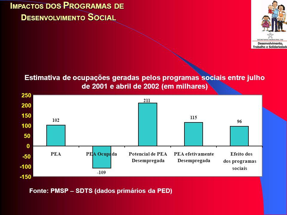 Fonte: PMSP – SDTS (dados primários da SME) Variação nos indicadores de evasão, reprovação e aprovação nas regiões com programas sociais entre 2000 e 2002 (em %) I MPACTOS DOS P ROGRAMAS DE D ESENVOLVIMENTO S OCIAL