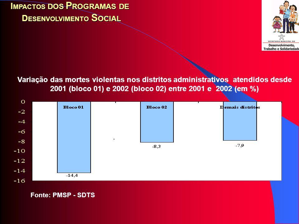 Fonte: PMSP – SDTS (dados primários da PED) Estimativa de ocupações geradas pelos programas sociais entre julho de 2001 e abril de 2002 (em milhares) 102 115 96 -109 211 -150 -100 -50 0 50 100 150 200 250 PEAPEA OcupadaPotencial de PEA Desempregada PEA efetivamente Desempregada Efeito dos dos programas sociais