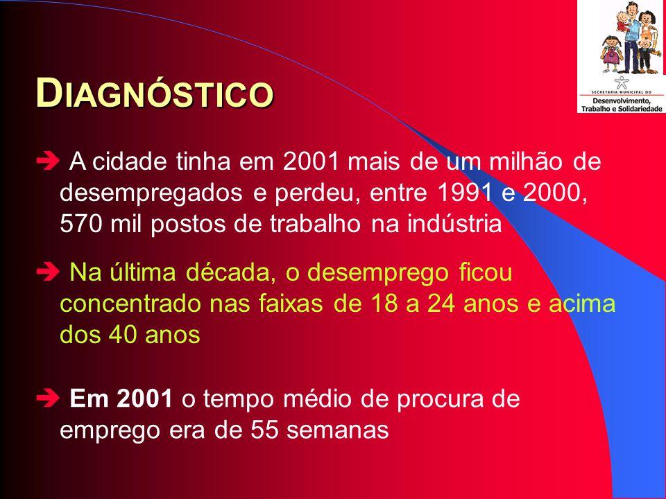 Herança Paulistana Inexistência de institucionalidade municipal para tratar do desenvolvimento econômico e social; Fragmentação de ações e mutiplicação de gasto; Visão assistencialista e clientelista da pobreza.