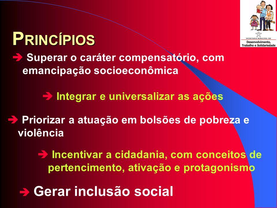 Gerar inclusão social P RINCÍPIOS Integrar e universalizar as ações Priorizar a atuação em bolsões de pobreza e violência Superar o caráter compensatório, com emancipação socioeconômica Incentivar a cidadania, com conceitos de pertencimento, ativação e protagonismo