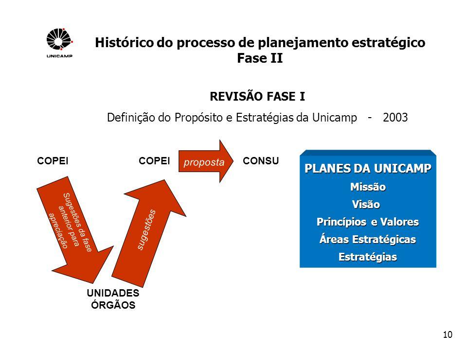 10 REVISÃO FASE I Definição do Propósito e Estratégias da Unicamp - 2003 UNIDADES ÓRGÃOS COPEI CONSU PLANES DA UNICAMP MissãoVisão Princípios e Valore