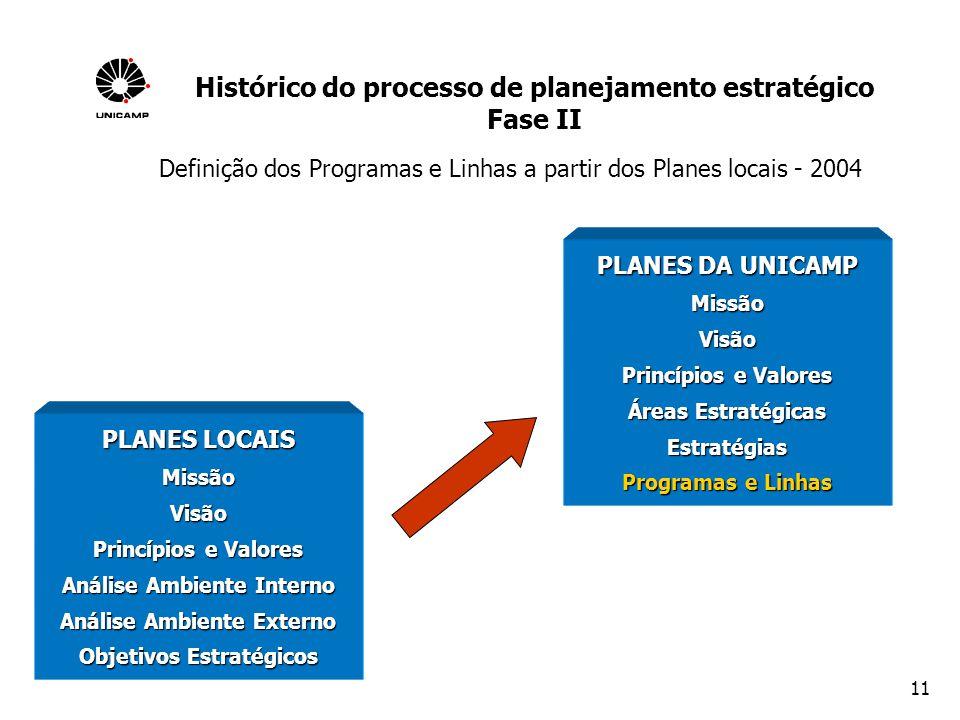 11 Definição dos Programas e Linhas a partir dos Planes locais - 2004 PLANES DA UNICAMP MissãoVisão Princípios e Valores Áreas Estratégicas Estratégia