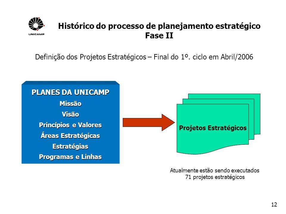12 Definição dos Projetos Estratégicos – Final do 1º. ciclo em Abril/2006 PLANES DA UNICAMP MissãoVisão Princípios e Valores Áreas Estratégicas Estrat