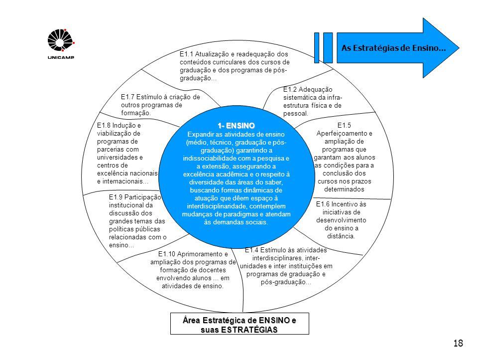 18 Área Estratégica de ENSINO e suas ESTRATÉGIAS 1- ENSINO Expandir as atividades de ensino (médio, técnico, graduação e pós- graduação) garantindo a