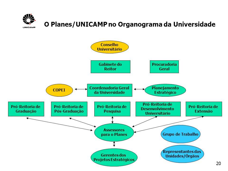 20 O Planes/UNICAMP no Organograma da Universidade Conselho Universitário Coordenadoria Geral da Universidade Pró-Reitoria de Graduação Planejamento E