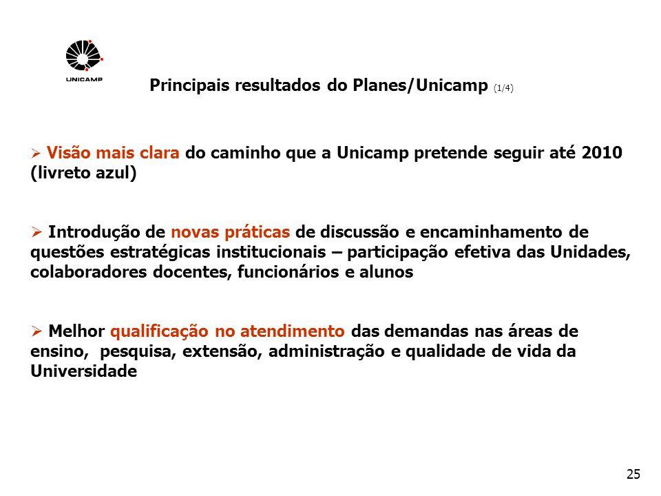 25 Principais resultados do Planes/Unicamp (1/4) Visão mais clara do caminho que a Unicamp pretende seguir até 2010 (livreto azul) Introdução de novas