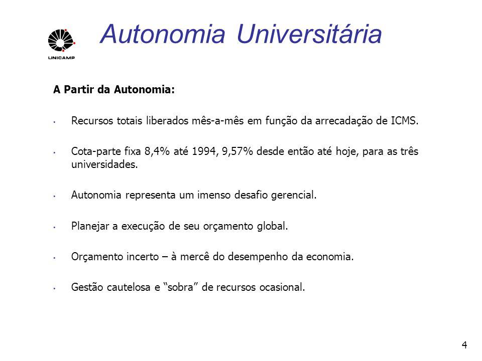 Autonomia Universitária 198919982008 Docentes230122062069 não-Docentes1016179327841 Alunos Graduação6350934815360 Alunos Pós75231124115322 Concluintes/docente graduação 0,40,81,5 Concluintes/docente mestrado e doutorado 0,40,81,1 Publicações Indexadas/ docente 0,20,71,6 Patentes requeridas32351 5
